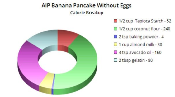 AIP-Banana-Pancake-Recipe-Without-Eggs-Calorie-Breakup